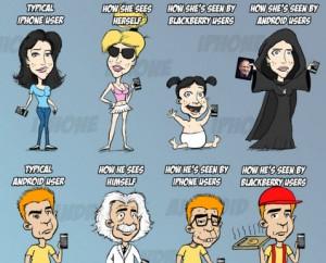 Smartphone-Typologie